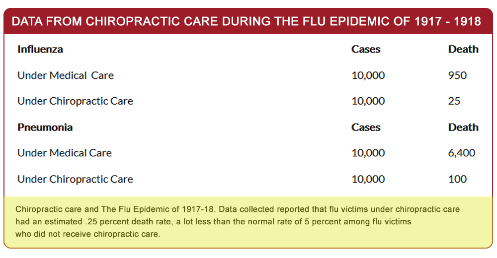 Flu Cases & Death Rates